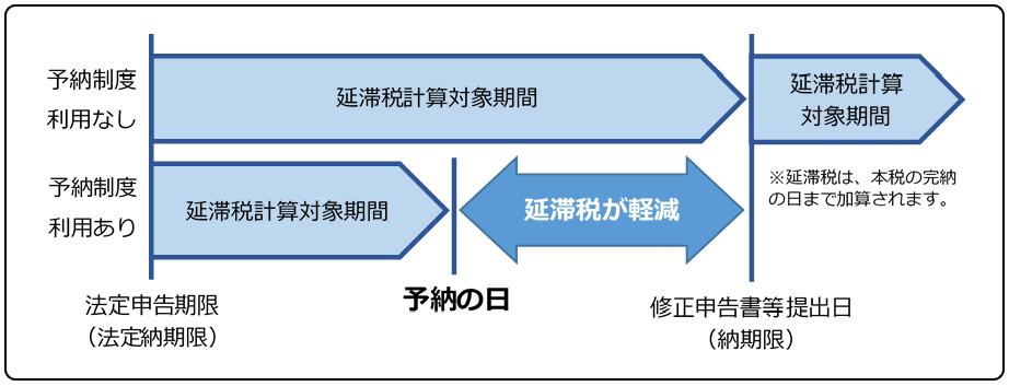 イメージ図|予納制度の流れ