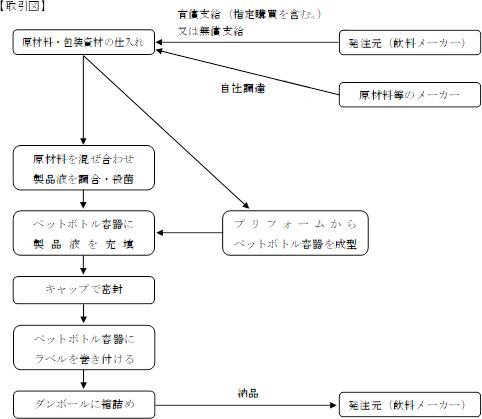飲料製品の製造・販売に係る工程の概要
