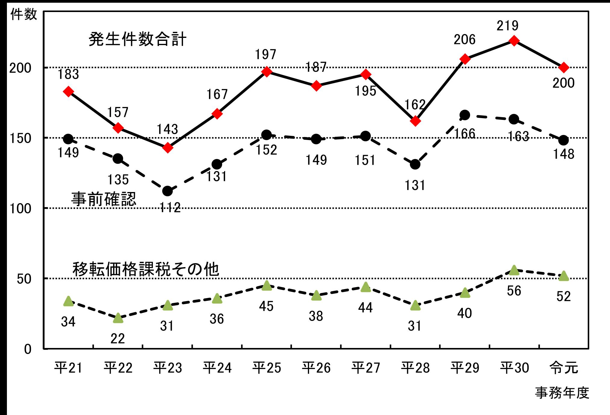 相互協議事案の発生件数グラフ