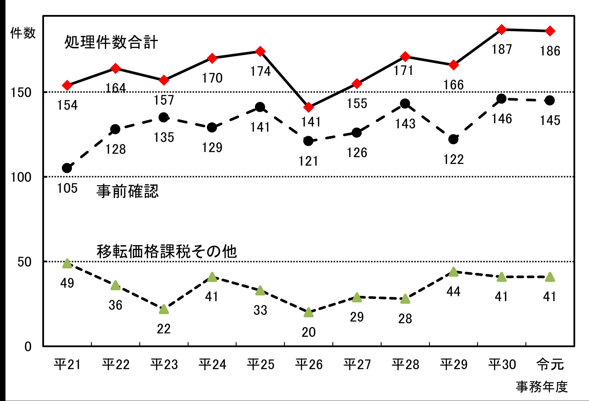 相互協議事案の処理件数グラフ