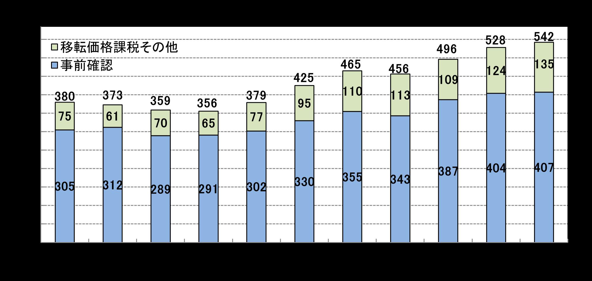 相互協議事案の繰越件数グラフ