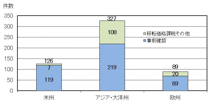 繰越事案の相手国・地域の地域別内訳グラフ