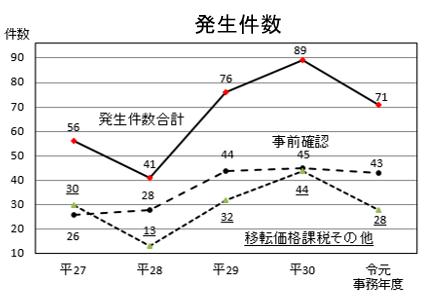 OECD非加盟国・発生件数グラフ