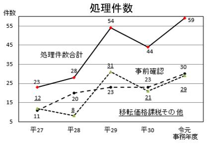 同・処理件数グラフ