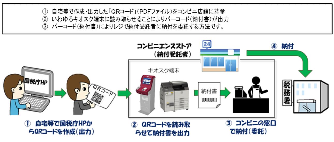 バーコード(納付書)によりレジで納付受託者に納付を委託する方法