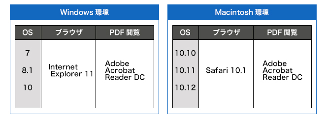 [Windows環境] OS:7/8.1/10 ブラウザ:Internet Explorer 11 PDF閲覧:Adobe Reader XI/DC [Macintosh環境] OS:10.9/10.10/10.11 ブラウザ:Safari 9.1 PDF閲覧:Adobe Reader XI/DC1