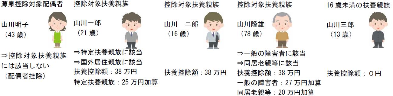 改正前後の控除に係る適用判定のフロー図